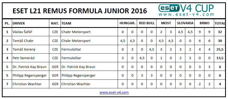 Výsledky ESET L21 REMUS FORMULA JUNIOR 2016